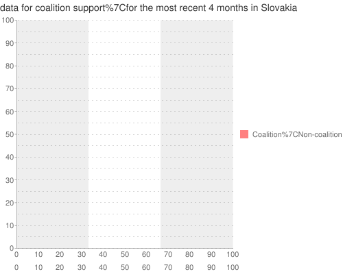 UVVM+poll+data+ for +coalition+support for the most recent +4+months+ in Slovakia
